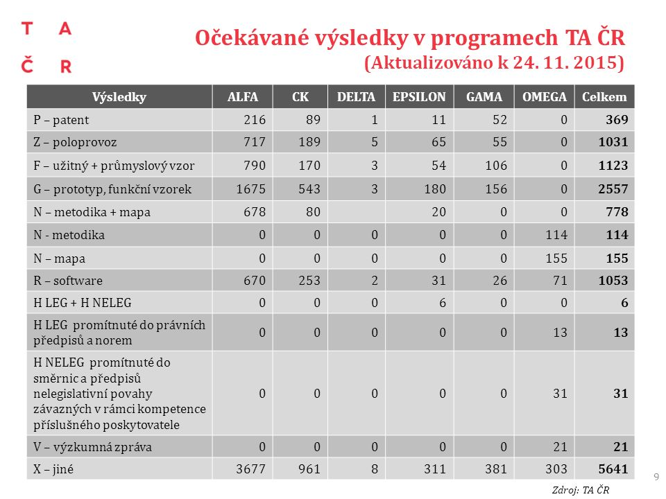 Očekávané výsledky v programech TA ČR (Aktualizováno k 24. 11. 2015) 9 VýsledkyALFACKDELTAEPSILONGAMAOMEGACelkem P – patent21689111520369 Z – poloprov