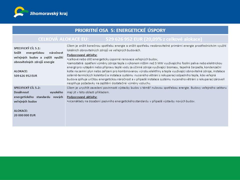 PRIORITNÍ OSA 5: ENERGETICKÉ ÚSPORY CELKOVÁ ALOKACE EU: 529 626 952 EUR (20,09% z celkové alokace) SPECIFICKÝ CÍL 5.1: Snížit energetickou náročnost veřejných budov a zvýšit využití obnovitelných zdrojů energie ALOKACE: 509 626 952 EUR Cílem je snížit konečnou spotřebu energie a snížit spotřebu neobnovitelné primární energie prostřednictvím využití lokálních obnovitelných zdrojů ve veřejných budovách.