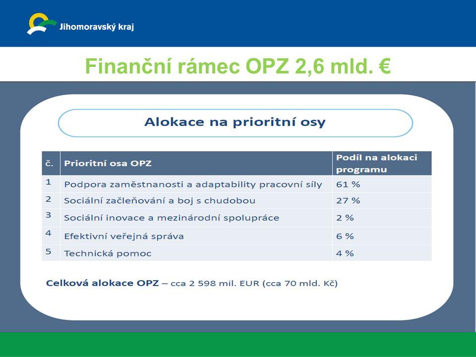 Finanční rámec OPZ 2,6 mld. €