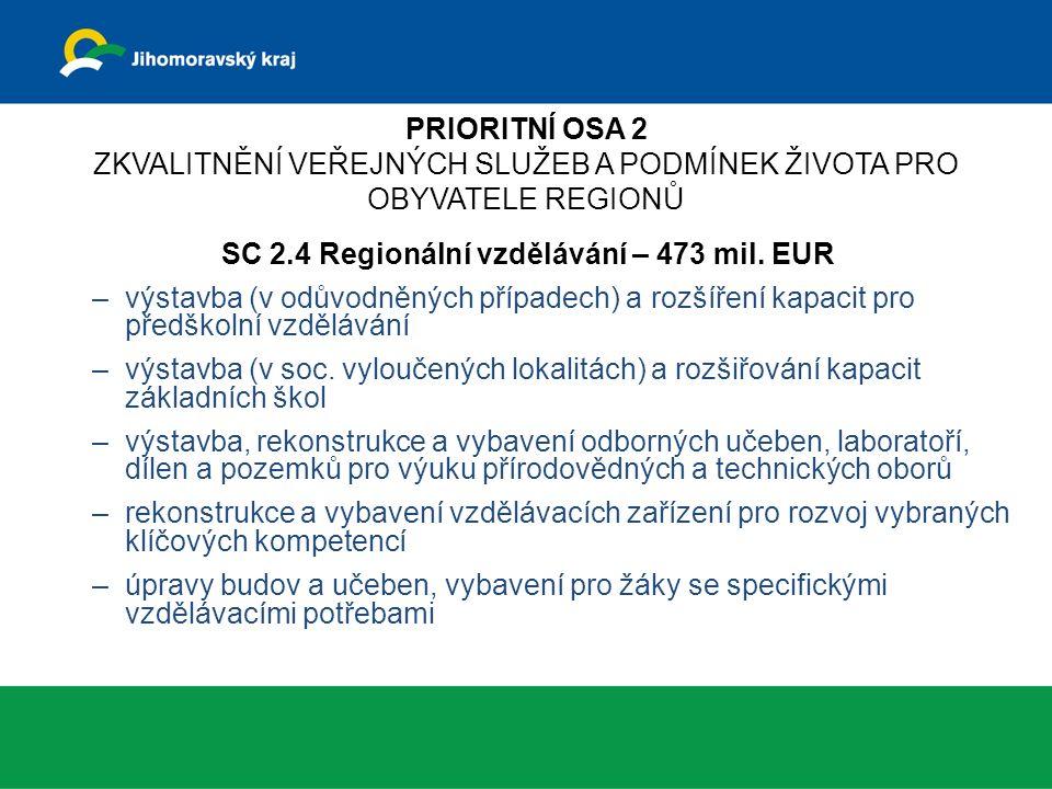SC 2.4 Regionální vzdělávání – 473 mil.