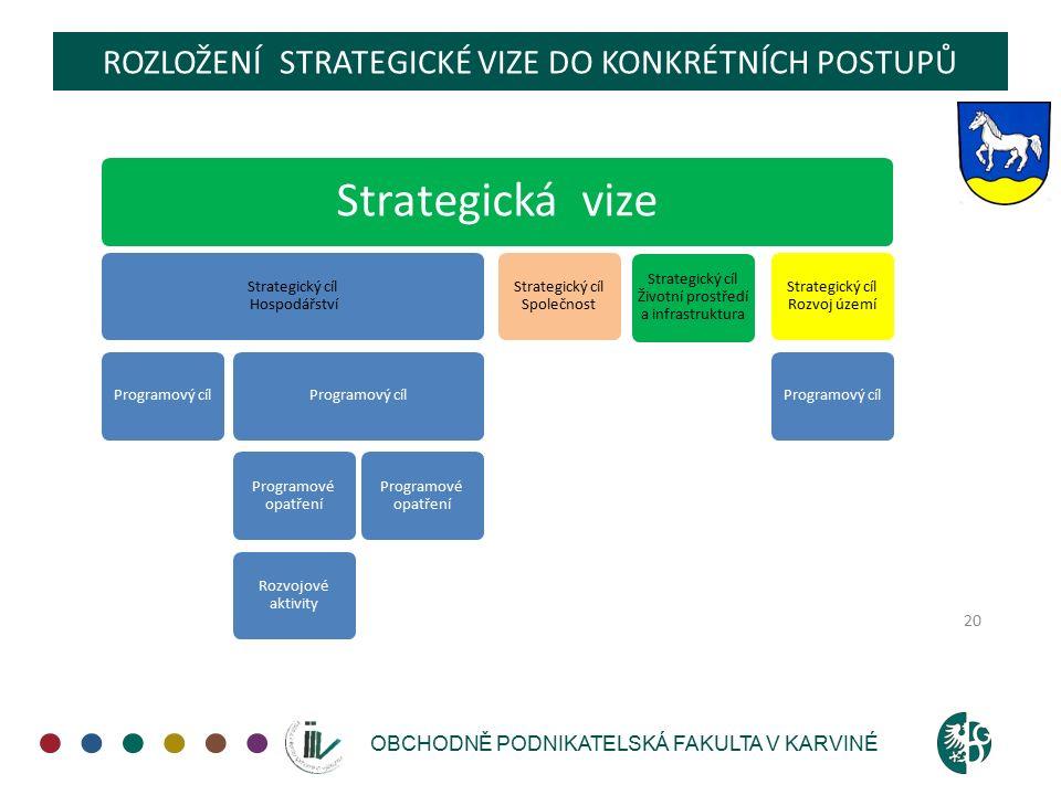 OBCHODNĚ PODNIKATELSKÁ FAKULTA V KARVINÉ ROZLOŽENÍ STRATEGICKÉ VIZE DO KONKRÉTNÍCH POSTUPŮ 20 Strategická vize Strategický cíl Hospodářství Programový cíl Programové opatření Rozvojové aktivity Programové opatření Strategický cíl Společnost Strategický cíl Životní prostředí a infrastruktura Strategický cíl Rozvoj území Programový cíl