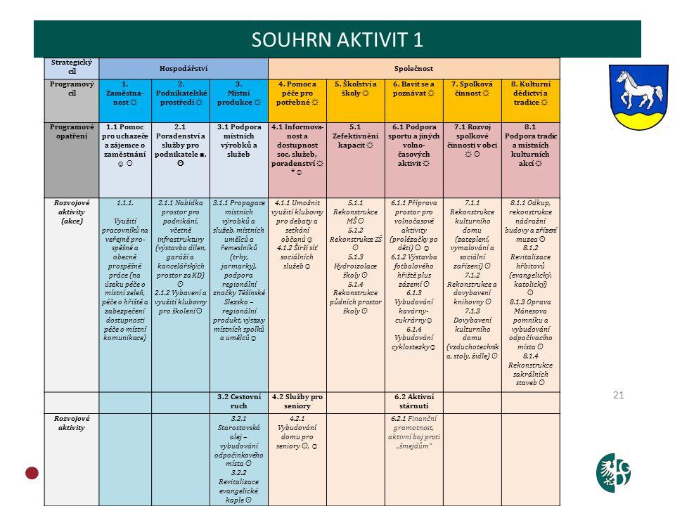 OBCHODNĚ PODNIKATELSKÁ FAKULTA V KARVINÉ 21 SOUHRN AKTIVIT 1 Strategický cíl HospodářstvíSpolečnost Programový cíl 1.