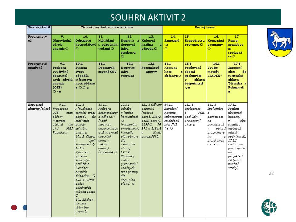 OBCHODNĚ PODNIKATELSKÁ FAKULTA V KARVINÉ 22 SOUHRN AKTIVIT 2 Strategický cílŽivotní prostředí a infrastrukturaRozvoj území Programový cíl 9.