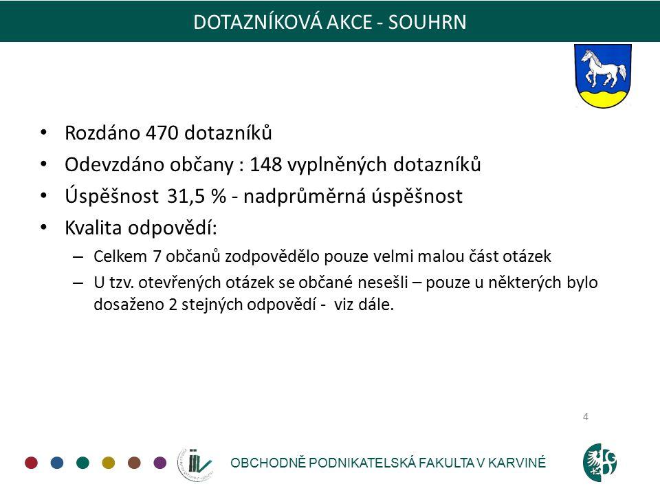 OBCHODNĚ PODNIKATELSKÁ FAKULTA V KARVINÉ DOTAZNÍKOVÁ AKCE - SOUHRN Rozdáno 470 dotazníků Odevzdáno občany : 148 vyplněných dotazníků Úspěšnost 31,5 % - nadprůměrná úspěšnost Kvalita odpovědí: – Celkem 7 občanů zodpovědělo pouze velmi malou část otázek – U tzv.