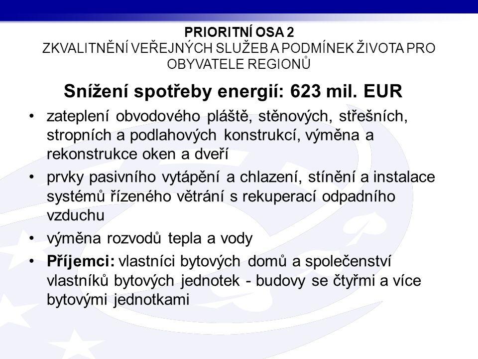 Snížení spotřeby energií: 623 mil.