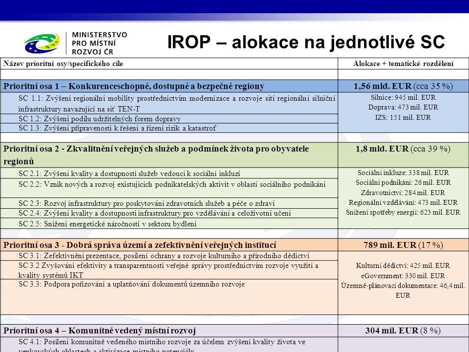 Název prioritní osy/specifického cíleAlokace + tematické rozdělení Prioritní osa 1 – Konkurenceschopné, dostupné a bezpečné regiony1,56 mld.
