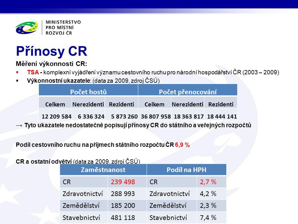 Měření výkonnosti CR:  TSA - komplexní vyjádření významu cestovního ruchu pro národní hospodářství ČR (2003 – 2009)  Výkonnostní ukazatele: (data za 2009, zdroj ČSÚ) → Tyto ukazatele nedostatečně popisují přínosy CR do státního a veřejných rozpočtů Podíl cestovního ruchu na příjmech státního rozpočtu ČR 6,9 % CR a ostatní odvětví (data za 2009, zdroj ČSÚ) Přínosy CR ZaměstnanostPodíl na HPH CR239 498CR2,7 % Zdravotnictví288 993Zdravotnictví4,2 % Zemědělství185 200Zemědělství2,3 % Stavebnictví481 118Stavebnictví7,4 % Počet hostůPočet přenocování CelkemNerezidentiRezidentiCelkemNerezidentiRezidenti 12 209 5846 336 3245 873 26036 807 95818 363 81718 444 141