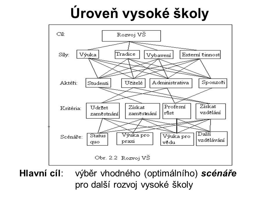 Priority v AHP AHP – Analytický Hierarchický Proces (Analytic Hierarchy Process) Absolutní srovnávání -srovnávání na kardinální stupnici (se zavedenou jednotkou, např.