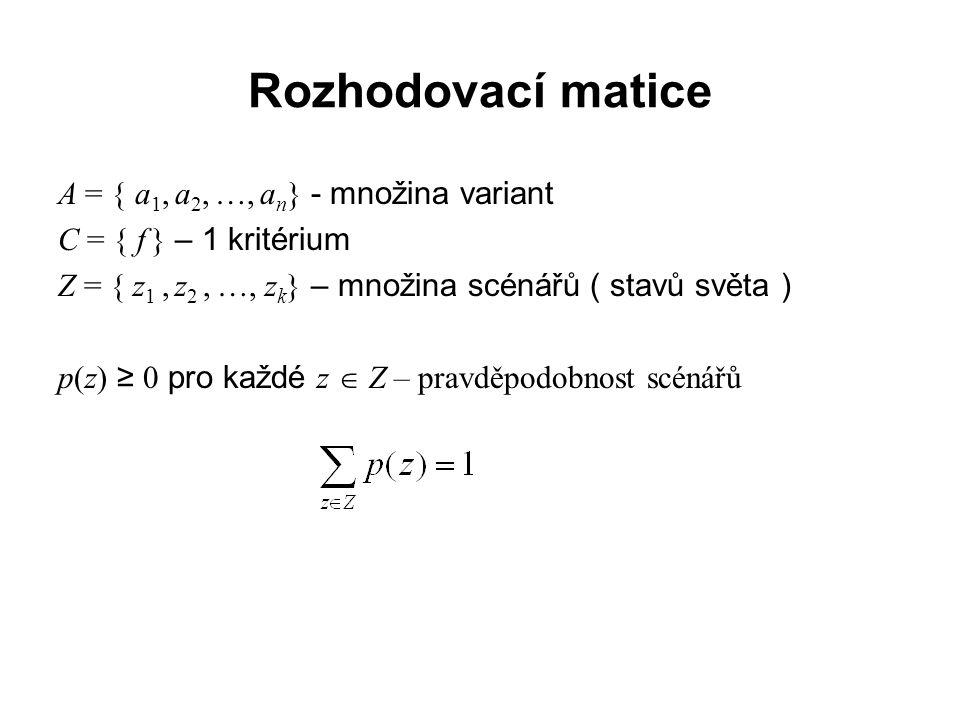 Rozhodovací matice… f(a,z)f(a,z)z1z1 z2z2 z3z3 …zkzk a1a1 f(a1,z1)f(a1,z1)f(a1,z2)f(a1,z2)f(a1,z3)f(a1,z3)…f(a1,zk)f(a1,zk) a2a2 f(a2,z1)f(a2,z1)f(a2,z2)f(a2,z2)f(a2,z3)f(a2,z3)…f(a2,zk)f(a2,zk) a3a3 f(a3,z1)f(a3,z1)f(a3,z2)f(a3,z2)f(a3,z3)f(a3,z3)…f(a3,zk)f(a3,zk) ……………… amam f(am,z1)f(am,z1)f(am,z2)f(am,z2)f(am,z3)f(am,z3)…f(am,zk)f(am,zk) Pravdě- podobnost p(z1)p(z1)p(z2)p(z2)p(z3)p(z3)…p(zk)p(zk)