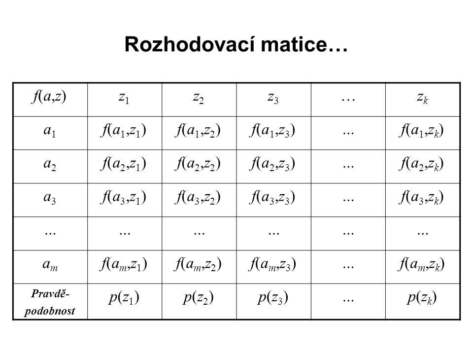 Rozhodovací matice… f(a,z)f(a,z)z1z1 z2z2 z3z3 …zkzk a1a1 f(a1,z1)f(a1,z1)f(a1,z2)f(a1,z2)f(a1,z3)f(a1,z3)…f(a1,zk)f(a1,zk) a2a2 f(a2,z1)f(a2,z1)f(a2,