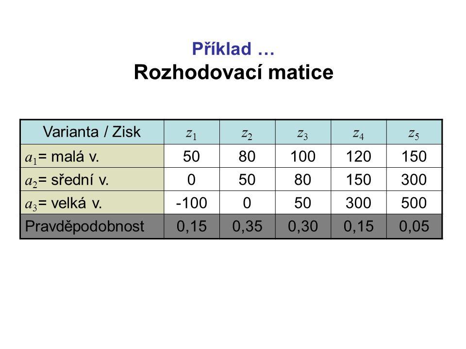 Příklad … Rozhodovací matice Varianta / Zisk z1z1 z2z2 z3z3 z4z4 z5z5 a 1 = malá v.5080100120150 a 2 = sřední v.05080150300 a 3 = velká v.-10005030050