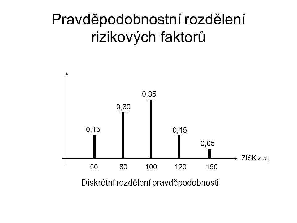 Pravděpodobnostní rozdělení rizikových faktorů Diskrétní rozdělení pravděpodobnosti ZISK z a 1 0,30 0,35 50 80 100 120 150 0,15 0,05 0,15