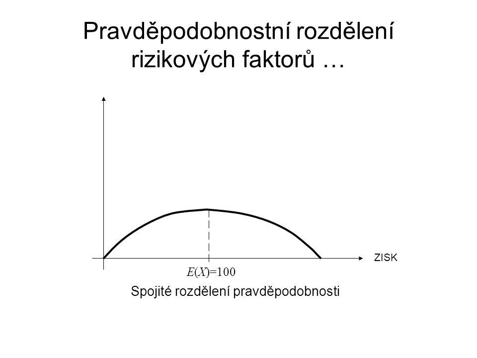 Pravděpodobnostní rozdělení rizikových faktorů … Spojité rozdělení pravděpodobnosti ZISK E(X)=100