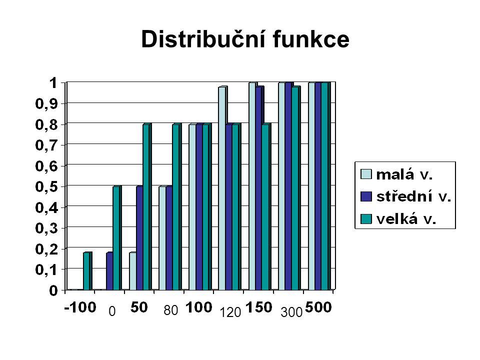 Distribuční funkce 0 80 120300