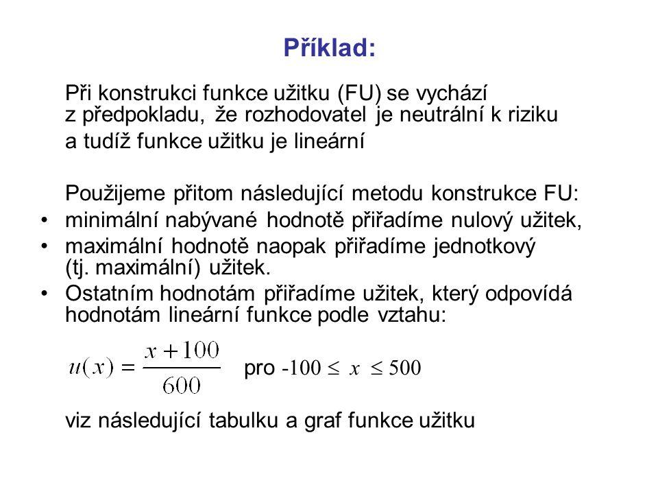 Příklad: Při konstrukci funkce užitku (FU) se vychází z předpokladu, že rozhodovatel je neutrální k riziku a tudíž funkce užitku je lineární Použijeme