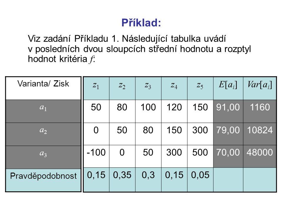 Příklad: Viz zadání Příkladu 1. Následující tabulka uvádí v posledních dvou sloupcích střední hodnotu a rozptyl hodnot kritéria f : z1z1 z2z2 z3z3 z4z