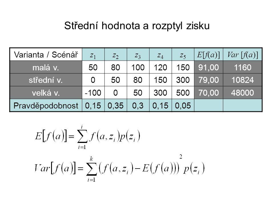 Střední hodnota a rozptyl zisku Varianta / Scénář z1z1 z2z2 z3z3 z4z4 z5z5 E[f(a)]E[f(a)]Var [f(a)] malá v.508010012015091,001160 střední v.0508015030