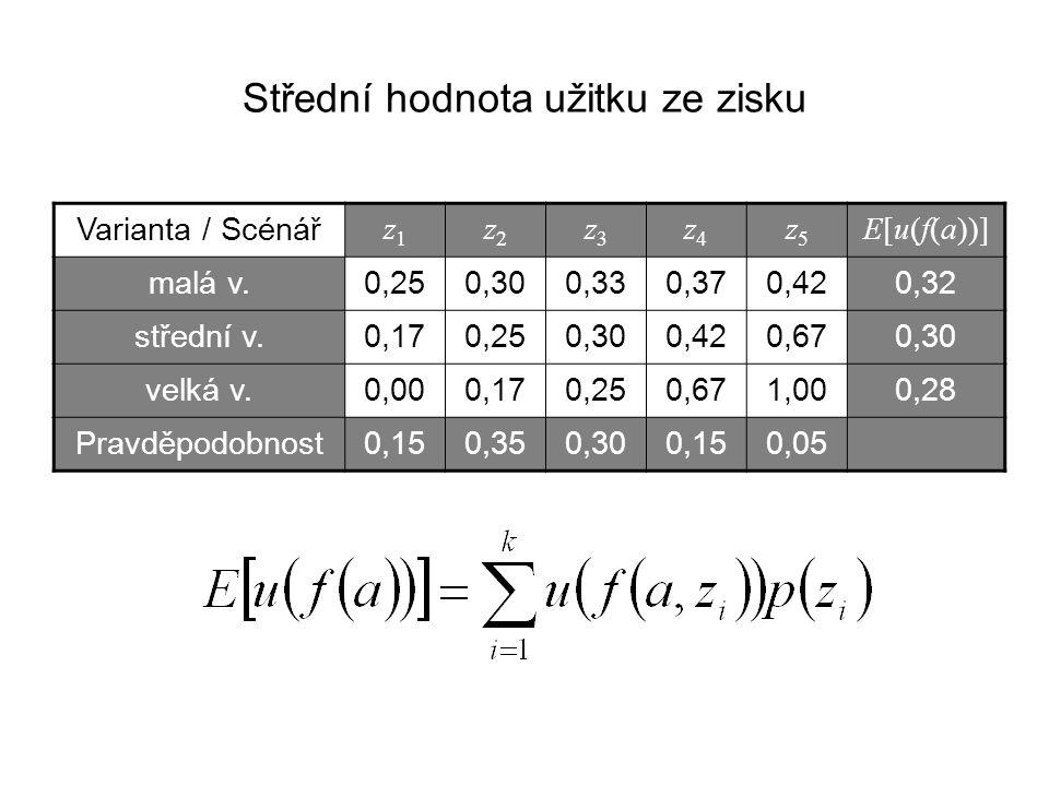Střední hodnota užitku ze zisku Varianta / Scénář z1z1 z2z2 z3z3 z4z4 z5z5 E[u(f(a))] malá v.0,250,300,330,370,420,32 střední v.0,170,250,300,420,670,