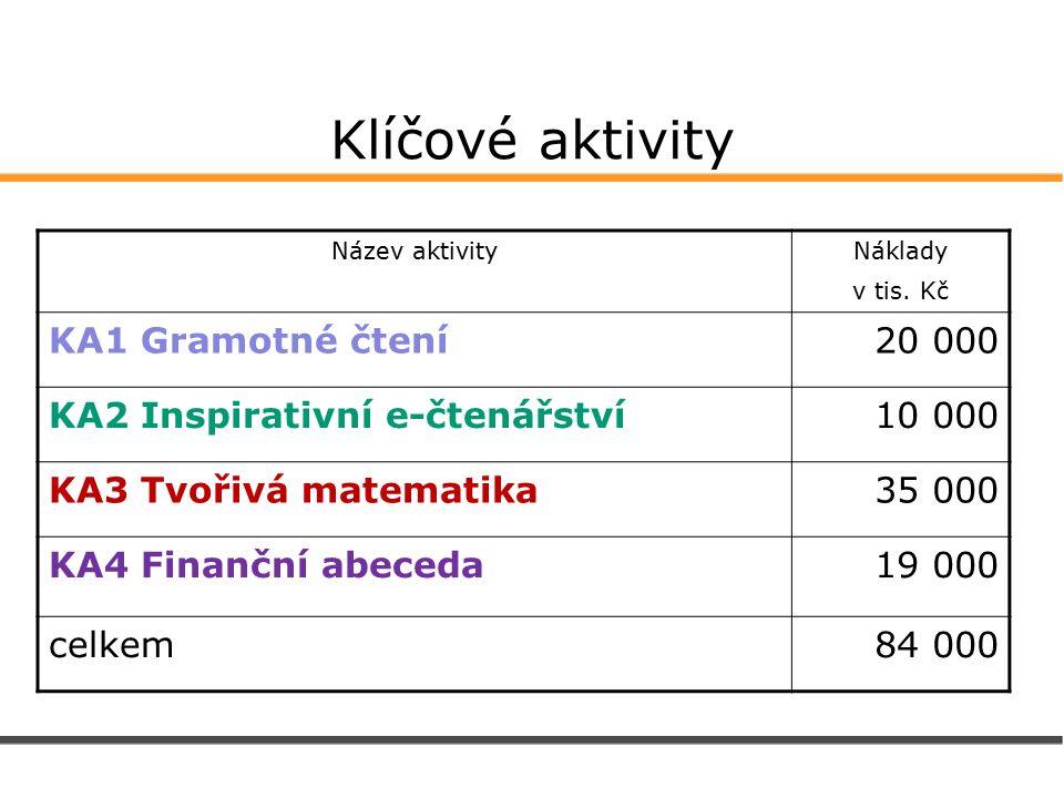 Klíčové aktivity Název aktivityNáklady v tis.