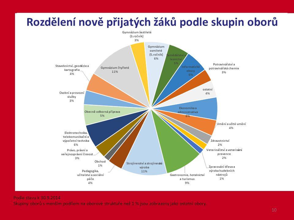 10 Podle stavu k 30.9.2014 Skupiny oborů s menším podílem na oborové struktuře než 1 % jsou zobrazeny jako ostatní obory.