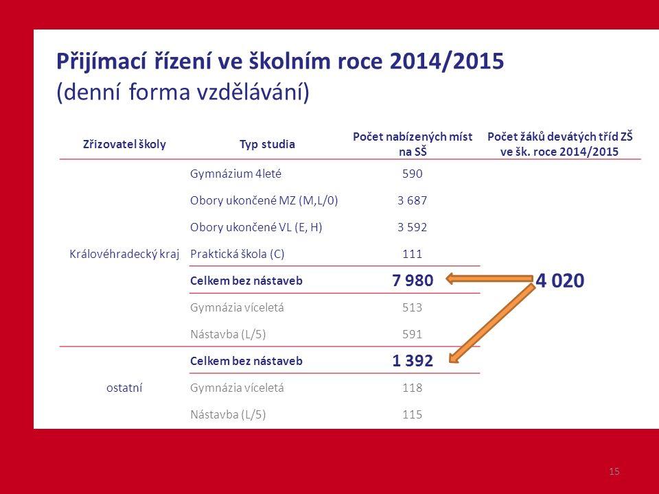 15 Přijímací řízení ve školním roce 2014/2015 (denní forma vzdělávání) Zřizovatel školyTyp studia Počet nabízených míst na SŠ Počet žáků devátých tříd ZŠ ve šk.