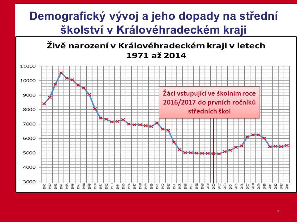 2 Demografický vývoj a jeho dopady na střední školství v Královéhradeckém kraji Žáci vstupující ve školním roce 2016/2017 do prvních ročníků středních škol