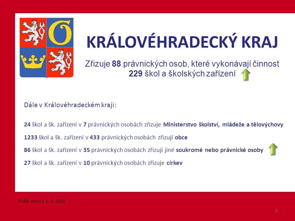 Dále v Královéhradeckém kraji: 24 škol a šk.