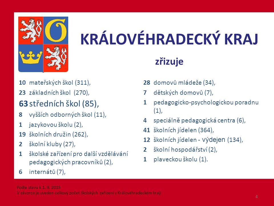Další informace na internetových stránkách: Ministerstva školství, mládeže a tělovýchovy http://www.msmt.cz/vzdelavani/stredni-vzdelavani/prijimani-na-stredni-skoly-a- konzervatore CERMATu http://www.cermat.cz/prijimaci-rizeni-sl-2016-1404035005.html ŠIP – Školský informační portál Královéhradeckého kraje http://www.sipkhk.cz/ 25