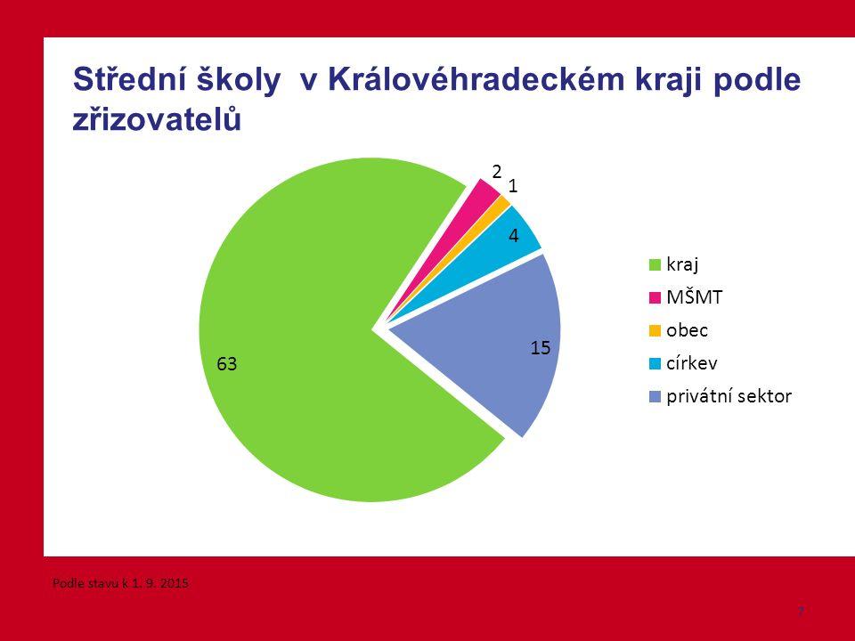 Střední školy v Královéhradeckém kraji podle zřizovatelů Podle stavu k 1. 9. 2015 7