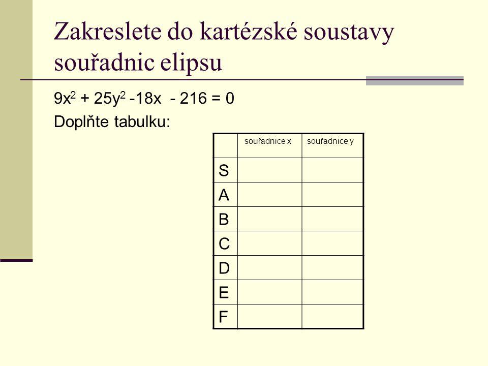 Zakreslete do kartézské soustavy souřadnic elipsu 9x 2 + 25y 2 -18x - 216 = 0 Doplňte tabulku: souřadnice xsouřadnice y S A B C D E F