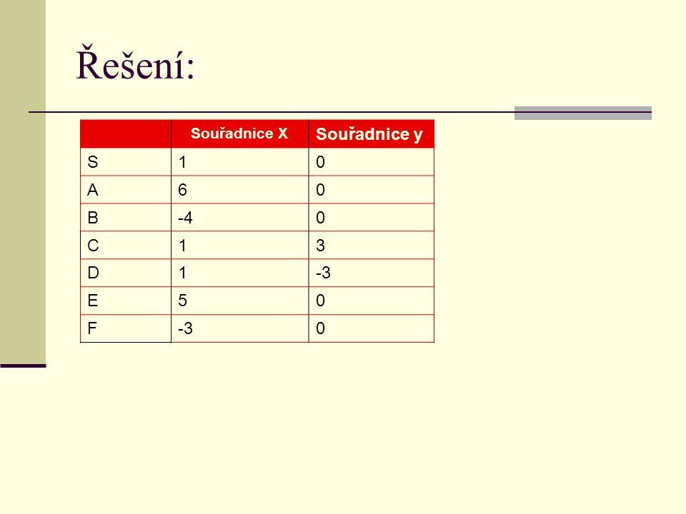 Řešení: Souřadnice X Souřadnice y S10 A60 B-40 C13 D1-3 E50 F 0
