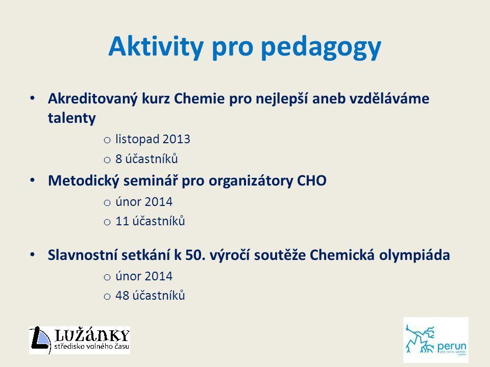 Aktivity pro pedagogy Akreditovaný kurz Chemie pro nejlepší aneb vzděláváme talenty o listopad 2013 o 8 účastníků Metodický seminář pro organizátory CHO o únor 2014 o 11 účastníků Slavnostní setkání k 50.