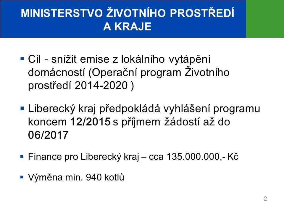 2 MINISTERSTVO ŽIVOTNÍHO PROSTŘEDÍ A KRAJE  Cíl - snížit emise z lokálního vytápění domácností (Operační program Životního prostředí 2014-2020 )  Liberecký kraj předpokládá vyhlášení programu koncem 12/2015 s příjmem žádostí až do 06/2017  Finance pro Liberecký kraj – cca 135.000.000,- Kč  Výměna min.