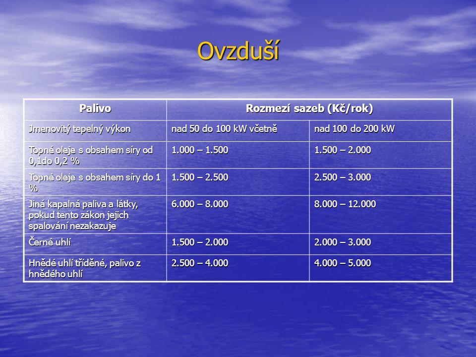 Ovzduší Palivo Rozmezí sazeb (Kč/rok) Jmenovitý tepelný výkon nad 50 do 100 kW včetně nad 100 do 200 kW Topné oleje s obsahem síry od 0,1do 0,2 % 1.00