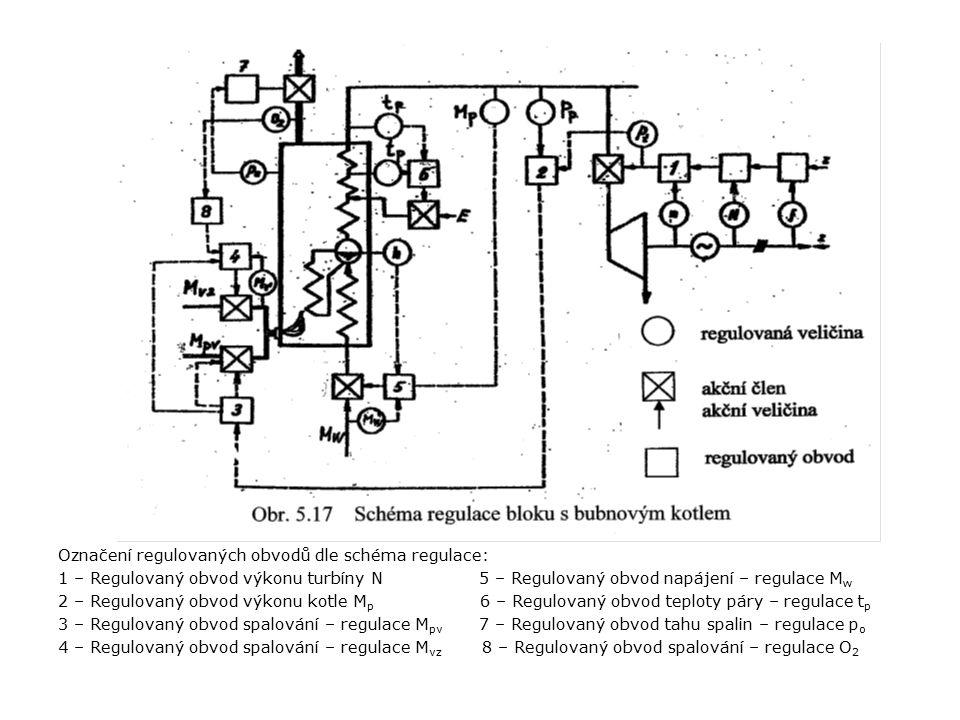 Označení regulovaných obvodů dle schéma regulace: 1 – Regulovaný obvod výkonu turbíny N 5 – Regulovaný obvod napájení – regulace M w 2 – Regulovaný obvod výkonu kotle M p 6 – Regulovaný obvod teploty páry – regulace t p 3 – Regulovaný obvod spalování – regulace M pv 7 – Regulovaný obvod tahu spalin – regulace p o 4 – Regulovaný obvod spalování – regulace M vz 8 – Regulovaný obvod spalování – regulace O 2