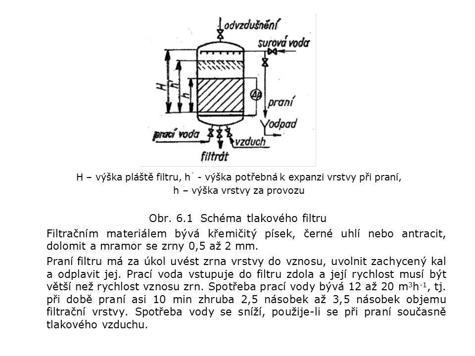 H – výška pláště filtru, h ´ - výška potřebná k expanzi vrstvy při praní, h – výška vrstvy za provozu Obr.