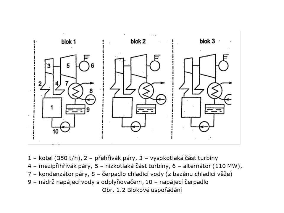 1 – kotel (350 t/h), 2 – přehřívák páry, 3 – vysokotlaká část turbíny 4 – mezipřihřívák páry, 5 – nízkotlaká část turbíny, 6 – alternátor (110 MW), 7 – kondenzátor páry, 8 – čerpadlo chladicí vody (z bazénu chladicí věže) 9 – nádrž napájecí vody s odplyňovačem, 10 – napájecí čerpadlo Obr.
