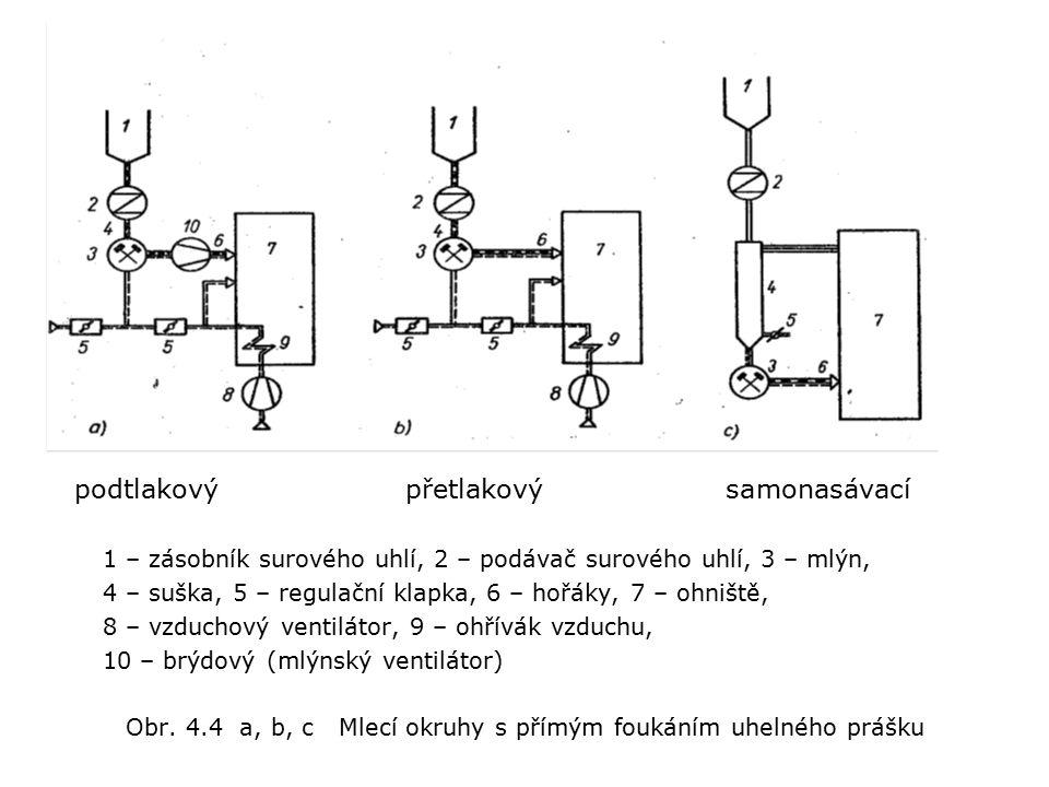 podtlakový přetlakový samonasávací 1 – zásobník surového uhlí, 2 – podávač surového uhlí, 3 – mlýn, 4 – suška, 5 – regulační klapka, 6 – hořáky, 7 – ohniště, 8 – vzduchový ventilátor, 9 – ohřívák vzduchu, 10 – brýdový (mlýnský ventilátor) Obr.