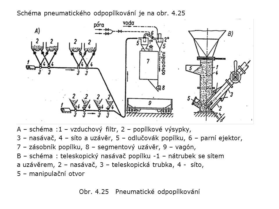 Schéma pneumatického odpopílkování je na obr.