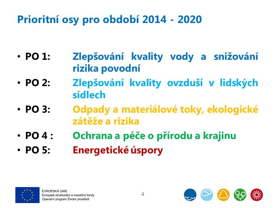 Prioritní osy pro období 2014 - 2020 4 PO 1:Zlepšování kvality vody a snižování rizika povodní PO 2: Zlepšování kvality ovzduší v lidských sídlech PO 3: Odpady a materiálové toky, ekologické zátěže a rizika PO 4 : Ochrana a péče o přírodu a krajinu PO 5: Energetické úspory