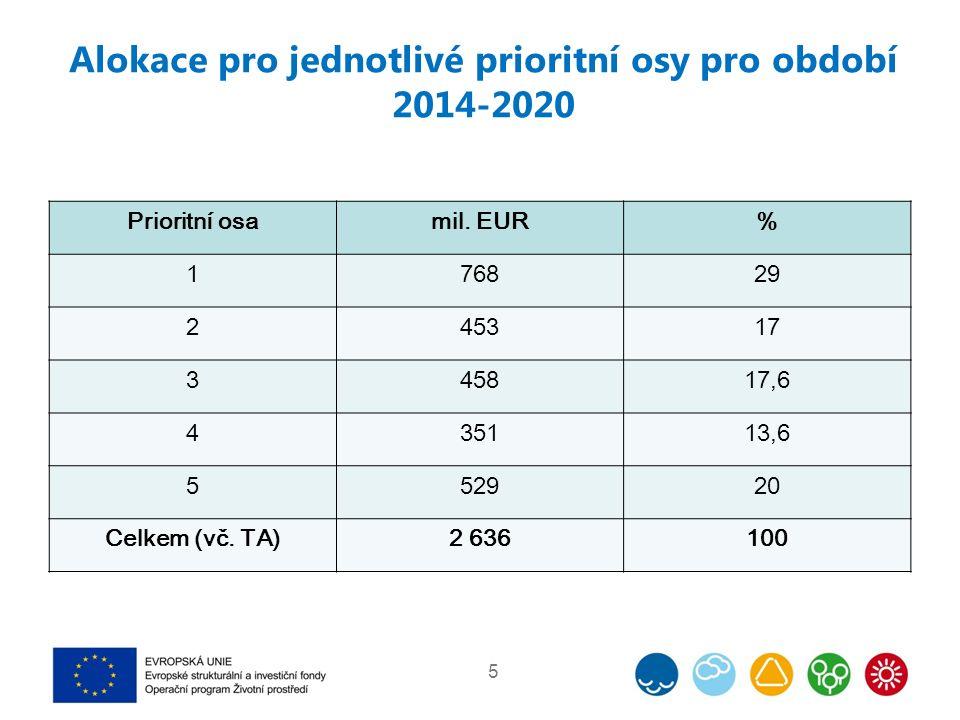 Alokace pro jednotlivé prioritní osy pro období 2014-2020 Prioritní osamil. EUR% 176829 245317 345817,6 435113,6 552920 Celkem (vč. TA)2 636100 5