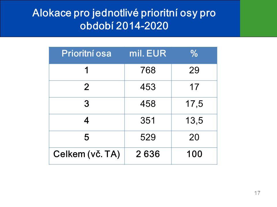 Alokace pro jednotlivé prioritní osy pro období 2014-2020 17 Prioritní osamil.
