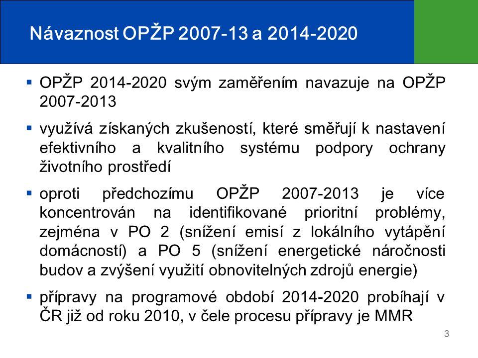 Návaznost OPŽP 2007-13 a 2014-2020 3  OPŽP 2014-2020 svým zaměřením navazuje na OPŽP 2007-2013  využívá získaných zkušeností, které směřují k nastavení efektivního a kvalitního systému podpory ochrany životního prostředí  oproti předchozímu OPŽP 2007-2013 je více koncentrován na identifikované prioritní problémy, zejména v PO 2 (snížení emisí z lokálního vytápění domácností) a PO 5 (snížení energetické náročnosti budov a zvýšení využití obnovitelných zdrojů energie)  přípravy na programové období 2014-2020 probíhají v ČR již od roku 2010, v čele procesu přípravy je MMR