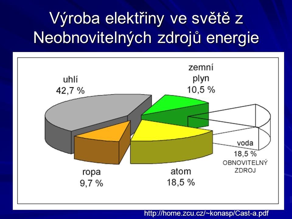 Výroba elektřiny ve světě z Neobnovitelných zdrojů energie http://home.zcu.cz/~konasp/Cast-a.pdf