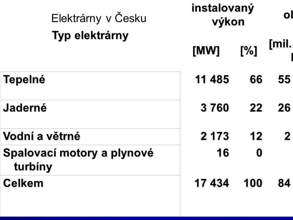 Typ elektrárny instalovaný výkon objem výroby [MW][%] [mil. kW h] [%] Tepelné11 4856655 42266 Jaderné3 7602226 32531 Vodní a větrné 2 173122 5733 Spal