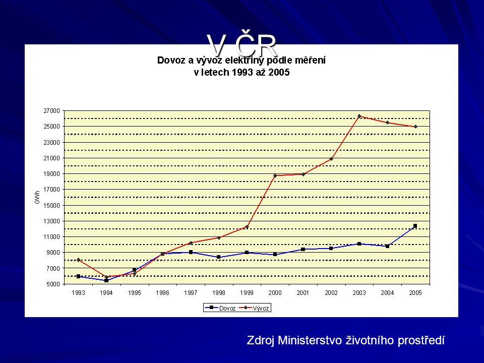 V ČR Zdroj Ministerstvo životního prostředí