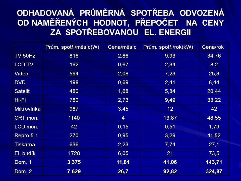 ODHADOVANÁ PRŮMĚRNÁ SPOTŘEBA ODVOZENÁ OD NAMĚŘENÝCH HODNOT, PŘEPOČET NA CENY ZA SPOTŘEBOVANOU EL. ENERGII Prům. spotř./měsíc(W) Cena/měsíc Prům. spotř