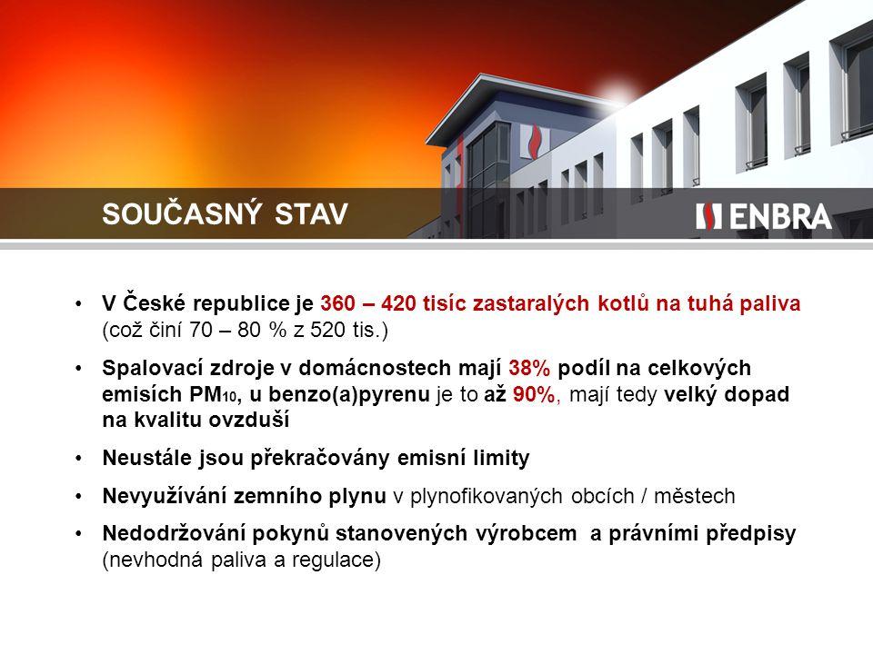 SOUČASNÝ STAV V České republice je 360 – 420 tisíc zastaralých kotlů na tuhá paliva (což činí 70 – 80 % z 520 tis.) Spalovací zdroje v domácnostech mají 38% podíl na celkových emisích PM 10, u benzo(a)pyrenu je to až 90%, mají tedy velký dopad na kvalitu ovzduší Neustále jsou překračovány emisní limity Nevyužívání zemního plynu v plynofikovaných obcích / městech Nedodržování pokynů stanovených výrobcem a právními předpisy (nevhodná paliva a regulace)