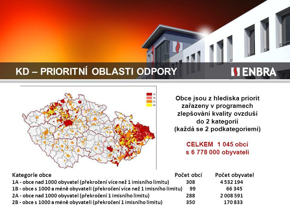 KD – PRIORITNÍ OBLASTI ODPORY Obce jsou z hlediska priorit zařazeny v programech zlepšování kvality ovzduší do 2 kategorií (každá se 2 podkategoriemi) CELKEM 1 045 obcí s 6 778 000 obyvateli Kategorie obce Počet obcí Počet obyvatel 1A - obce nad 1000 obyvatel (překročení více než 1 imisního limitu) 308 4 532 194 1B - obce s 1000 a méně obyvateli (překročení více než 1 imisního limitu) 99 66 345 2A - obce nad 1000 obyvatel (překročení 1 imisního limitu) 288 2 008 591 2B - obce s 1000 a méně obyvateli (překročení 1 imisního limitu) 350 170 833