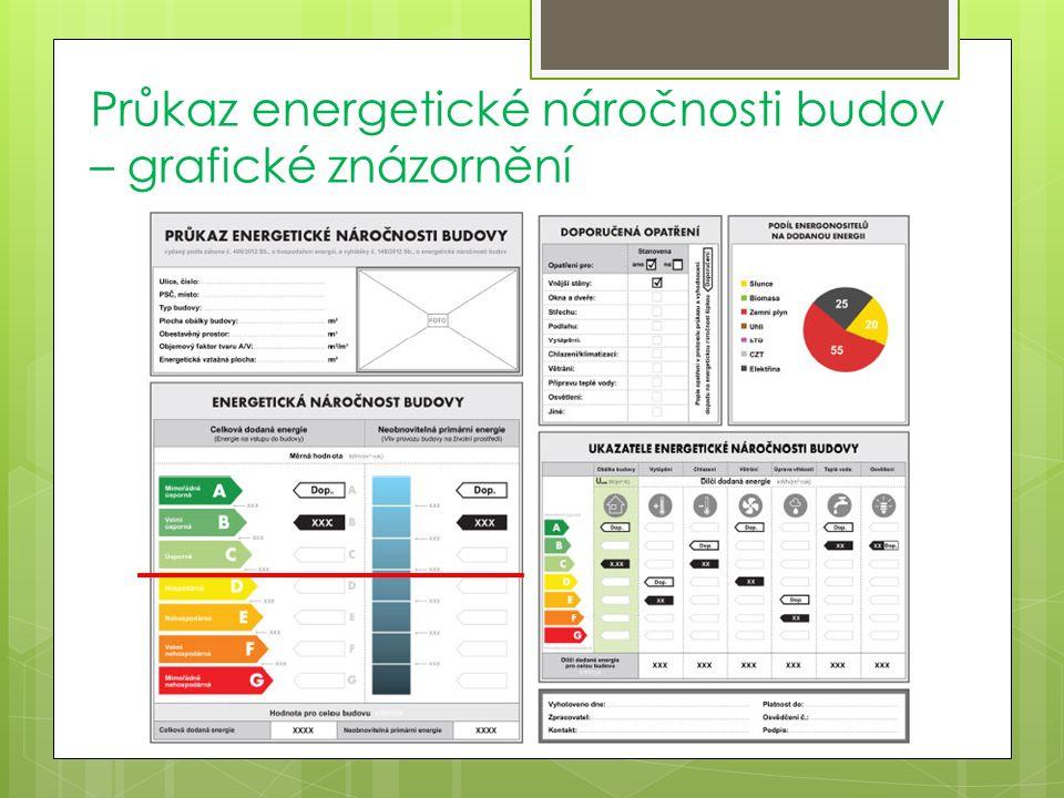 Průkaz energetické náročnosti budov – grafické znázornění